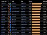 魔兽世界6.0黑石铸造厂Boss战MVP职业评选榜单